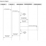 Trasnformations sequence diagram